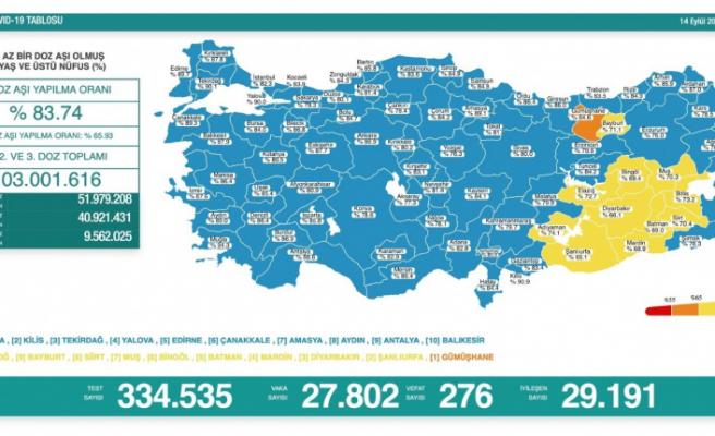 Koronavirüste son durum: 27 Bin 802 yeni vaka